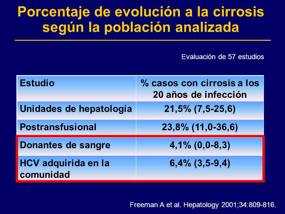 Porcentaje de evolución a la cirrosis según la población analizada Freeman A et al. Hepatology 2001;34:809-816. Estudio% casos con cirrosis a los 20 a