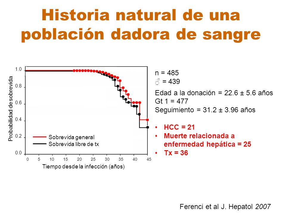Ferenci et al J. Hepatol 2007 n = 485 = 439 Edad a la donación = 22.6 ± 5.6 años Gt 1 = 477 Seguimiento = 31.2 ± 3.96 años HCC = 21 Muerte relacionada