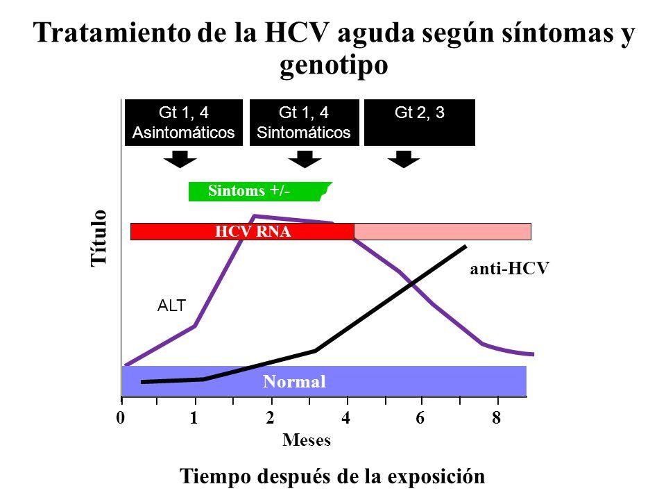 Tratamiento de la HCV aguda según síntomas y genotipo Sintoms +/- Tiempo después de la exposición Título anti-HCV ALT Normal 012 468 Meses HCV RNA ALT