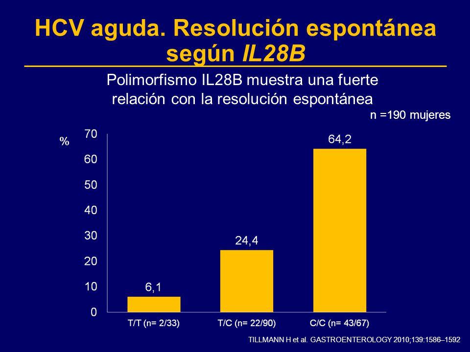 TILLMANN H et al. GASTROENTEROLOGY 2010;139:1586–1592 HCV aguda. Resolución espontánea según IL28B % n =190 mujeres Polimorfismo IL28B muestra una fue