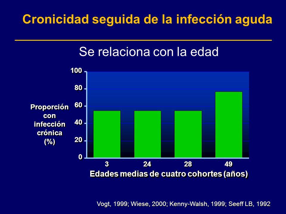 Vogt, 1999; Wiese, 2000; Kenny-Walsh, 1999; Seeff LB, 1992 0 0 20 40 60 80 100 3 3 24 28 49 Edades medias de cuatro cohortes (años) Proporción con inf