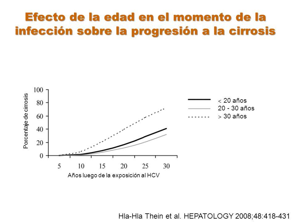 Años luego de la exposición al HCV ˂ 20 años 20 - 30 años ˃ 30 años Porcentaje de cirrosis Efecto de la edad en el momento de la infección sobre la pr