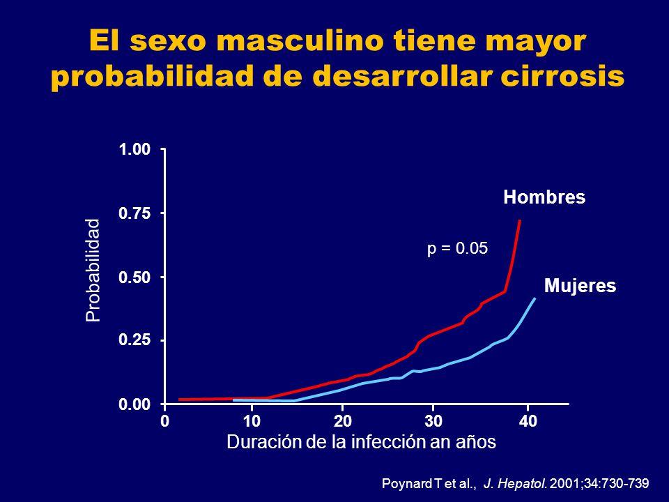 010203040 0.00 0.25 0.50 0.75 1.00 Hombres Mujeres Duración de la infección an años Poynard T et al., J. Hepatol. 2001;34:730-739 Probabilidad El sexo