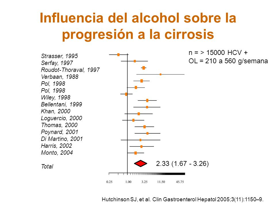 Influencia del alcohol sobre la progresión a la cirrosis Hutchinson SJ, et al. Clin Gastroenterol Hepatol 2005;3(11):1150–9. Strasser, 1995 Serfay, 19