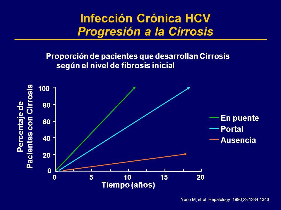 Infección Crónica HCV Progresión a la Cirrosis 0 20 40 60 80 100 05101520 Tiempo (años) En puente Portal Ausencia Percentaje de Pacientes con Cirrosis