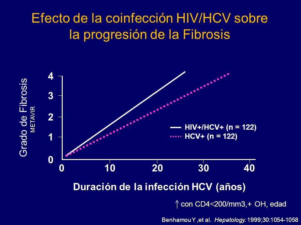Efecto de la coinfección HIV/HCV sobre la progresión de la Fibrosis 4 3 2 1 0 010204030 Grado de FibrosisMETAVIR Duración de la infección HCV (años) c