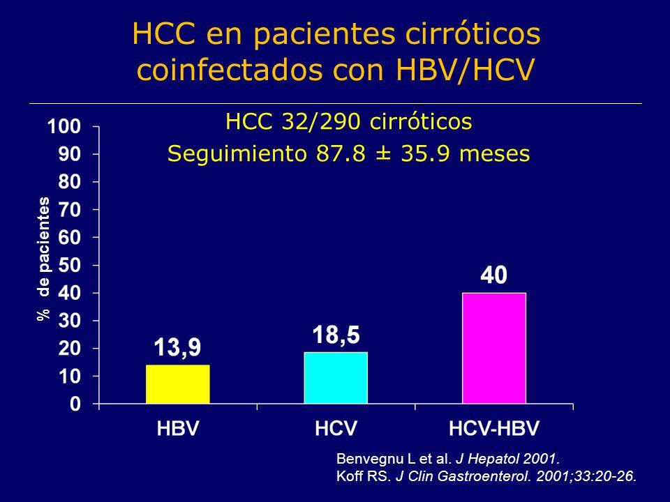 HCC en pacientes cirróticos coinfectados con HBV/HCV % de pacientes Benvegnu L et al. J Hepatol 2001. Koff RS. J Clin Gastroenterol. 2001;33:20-26. HC