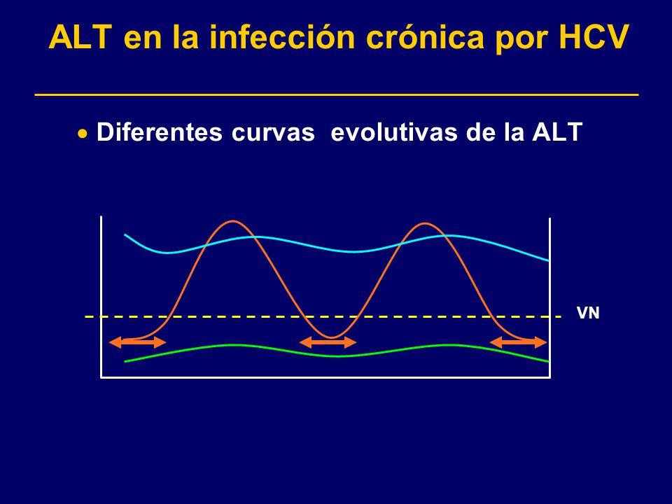 ALT en la infección crónica por HCV Diferentes curvas evolutivas de la ALT VN
