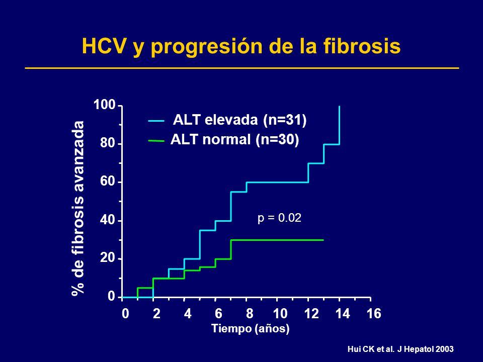 0 20 40 60 80 100 0246810121416 Tiempo (años) ALT elevada (n=31) ALT normal (n=30) HCV y progresión de la fibrosis Hui CK et al. J Hepatol 2003 % de f