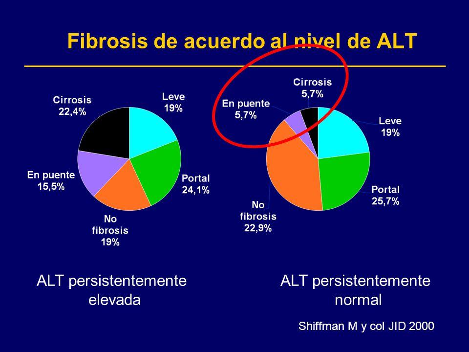 Fibrosis de acuerdo al nivel de ALT ALT persistentemente elevada ALT persistentemente normal Shiffman M y col JID 2000