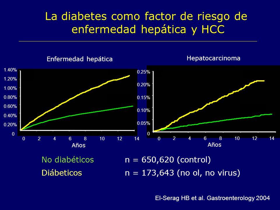 La diabetes como factor de riesgo de enfermedad hepática y HCC No diabéticosn = 650,620 (control) Diábeticosn = 173,643 (no ol, no virus) 1412108642 0