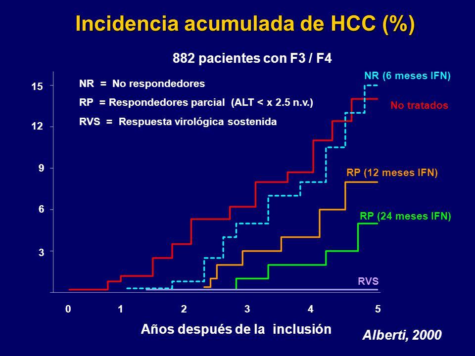 012345 3 6 9 12 15 NR (6 meses IFN) No tratados RP (12 meses IFN) RP (24 meses IFN) RVS Años después de la inclusión Incidencia acumulada de HCC (%) N