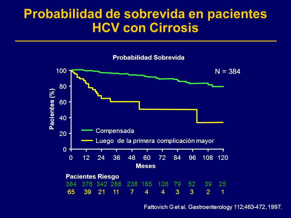 Probabilidad de sobrevida en pacientes HCV con Cirrosis Fattovich G et al. Gastroenterology 112;463-472, 1997. Compensada Luego de la primera complica