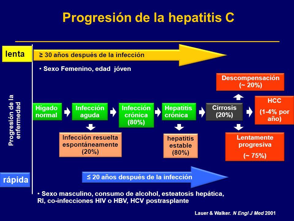 Progresión de la hepatitis C Hígado normal Infección aguda Infección crónica (80%) Hepatitis crónica Infección resuelta espontáneamente (20%) Cirrosis