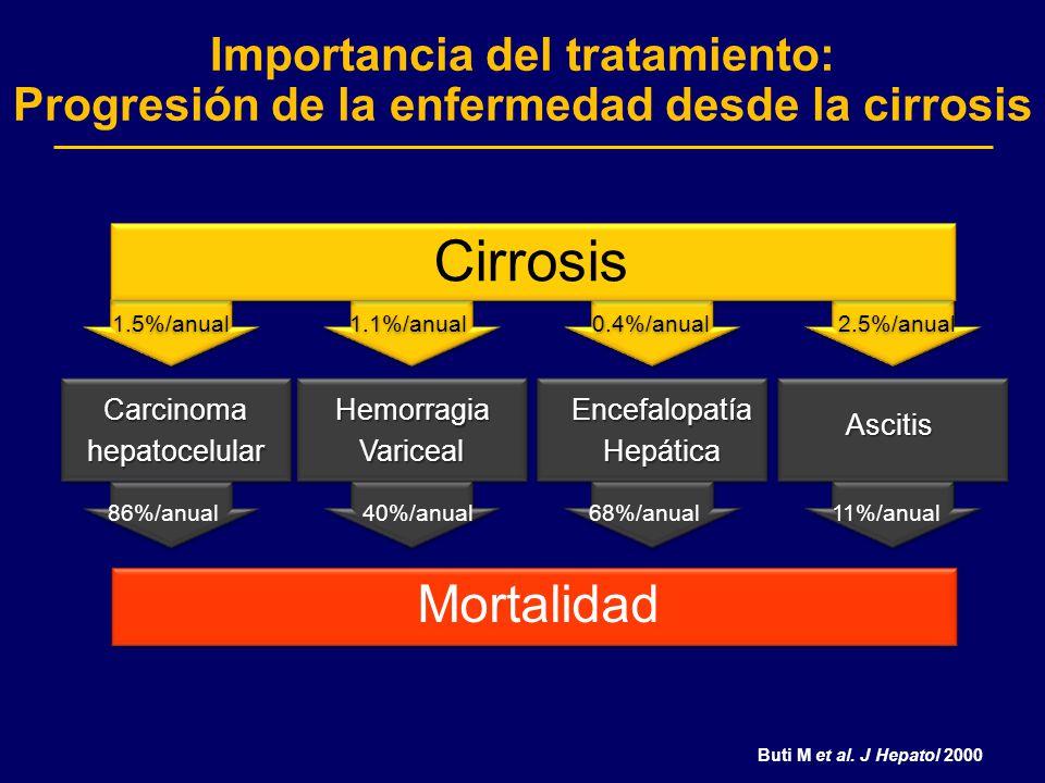 Importancia del tratamiento: Progresión de la enfermedad desde la cirrosis Cirrosis Ascitis 11%/anual 2.5%/anual HemorragiaVariceal 1.1%/anual 40%/anu