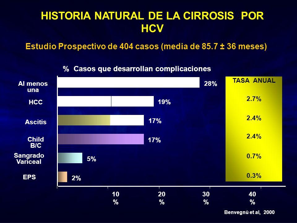 HISTORIA NATURAL DE LA CIRROSIS POR HCV Estudio Prospectivo de 404 casos (media de 85.7 ± 36 meses) 28% 19% 17% 5% 2% TASA ANUAL 2.7% 2.4% 0.7% 0.3% A