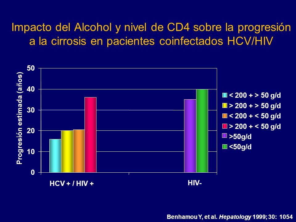 Impacto del Alcohol y nivel de CD4 sobre la progresión a la cirrosis en pacientes coinfectados HCV/HIV 0 10 20 30 40 50 HCV + / HIV + HIV- Progresión