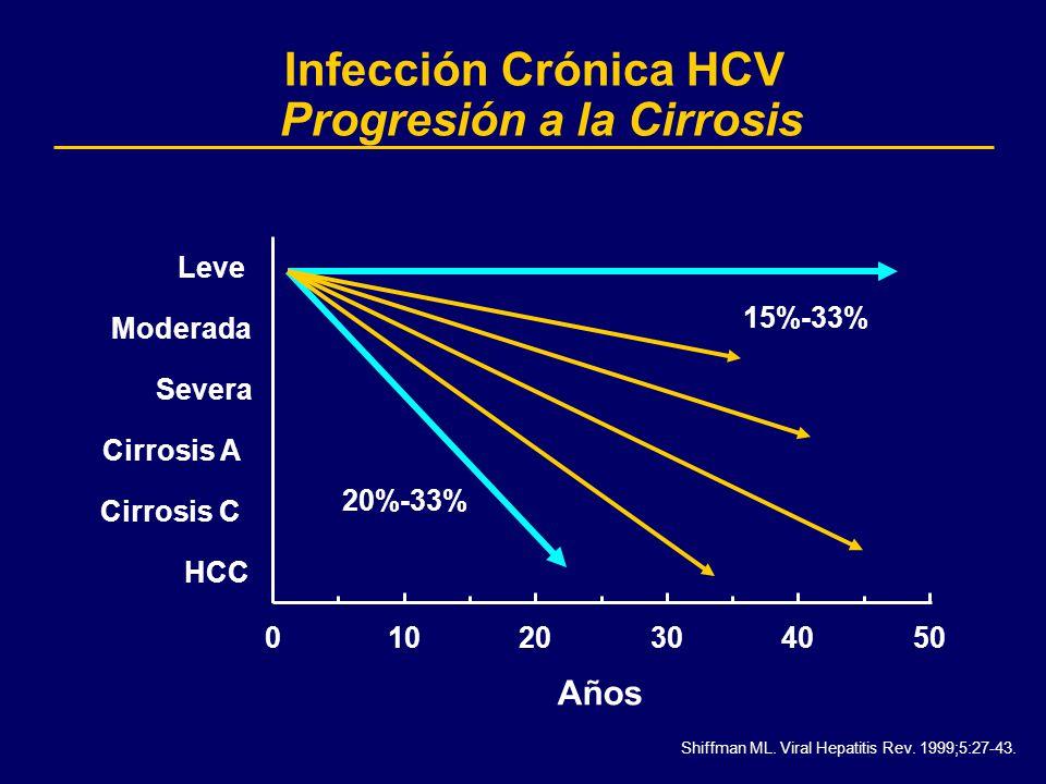 Infección Crónica HCV Progresión a la Cirrosis 20%-33%15%-33% 01020304050 HCC Cirrosis C Cirrosis A Severa Moderada Leve Años Shiffman ML. Viral Hepat