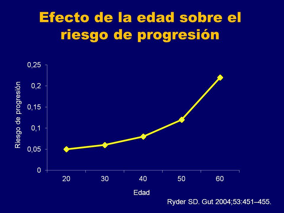 Efecto de la edad sobre el riesgo de progresión Riesgo de progresión Edad Ryder SD. Gut 2004;53:451–455.