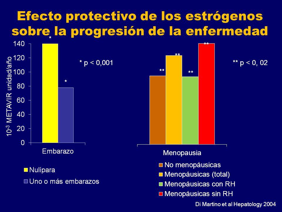 Efecto protectivo de los estrógenos sobre la progresión de la enfermedad Di Martino et al Hepatology 2004 * * * p < 0,001 ** ** p < 0, 02 10 -3 METAVI