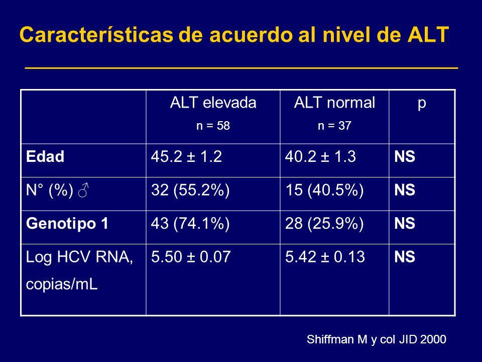 Características de acuerdo al nivel de ALT Shiffman M y col JID 2000 ALT elevada n = 58 ALT normal n = 37 p Edad45.2 ± 1.240.2 ± 1.3NS N° (%) 32 (55.2