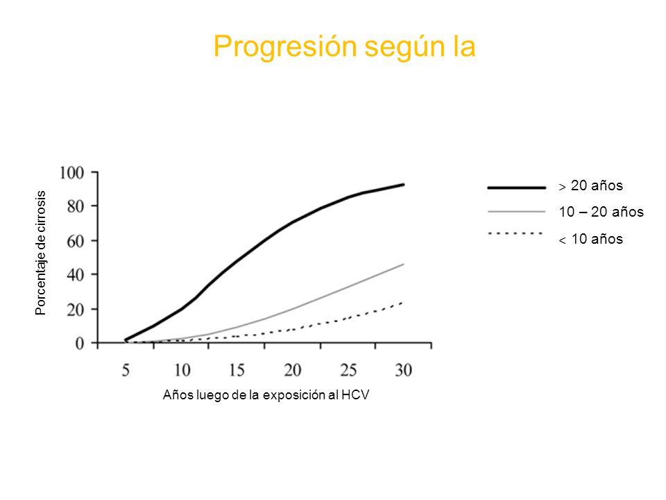 Años luego de la exposición al HCV Porcentaje de cirrosis ˃ 20 años 10 – 20 años ˂ 10 años Progresión según la