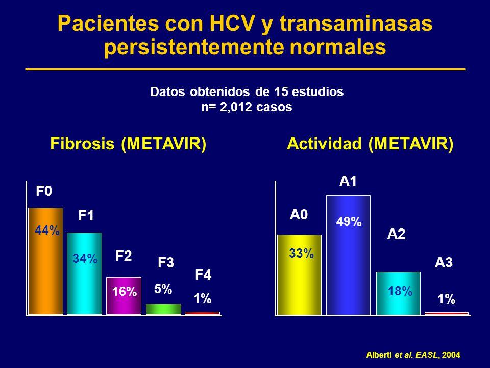 Pacientes con HCV y transaminasas persistentemente normales 1% 16% 5% 34% 44% 18% 1% 49% 33% F0 F1 F2 F4 F3 Fibrosis (METAVIR) A0 A1 A2 A3 Actividad (