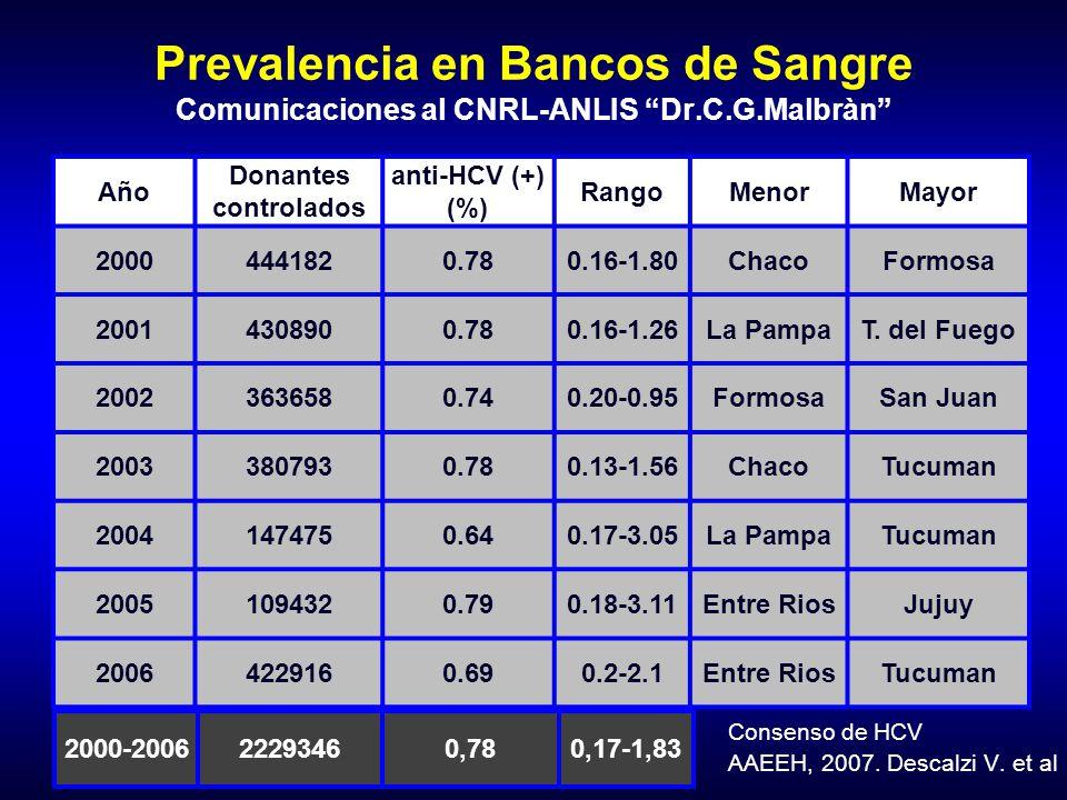 Prevalencia en Bancos de Sangre Comunicaciones al CNRL-ANLIS Dr.C.G.Malbràn Año Donantes controlados anti-HCV (+) (%) RangoMenorMayor 20004441820.780.