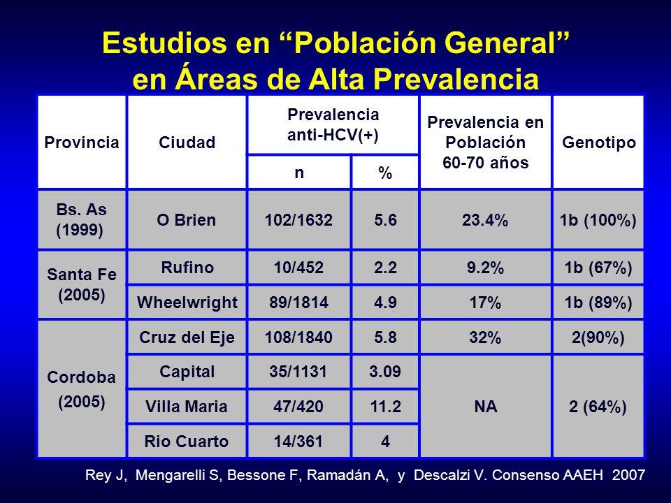 ProvinciaCiudad Prevalencia anti-HCV(+) Prevalencia en Población 60-70 años Genotipo n% Bs. As (1999) O Brien102/16325.623.4%1b (100%) Santa Fe (2005)