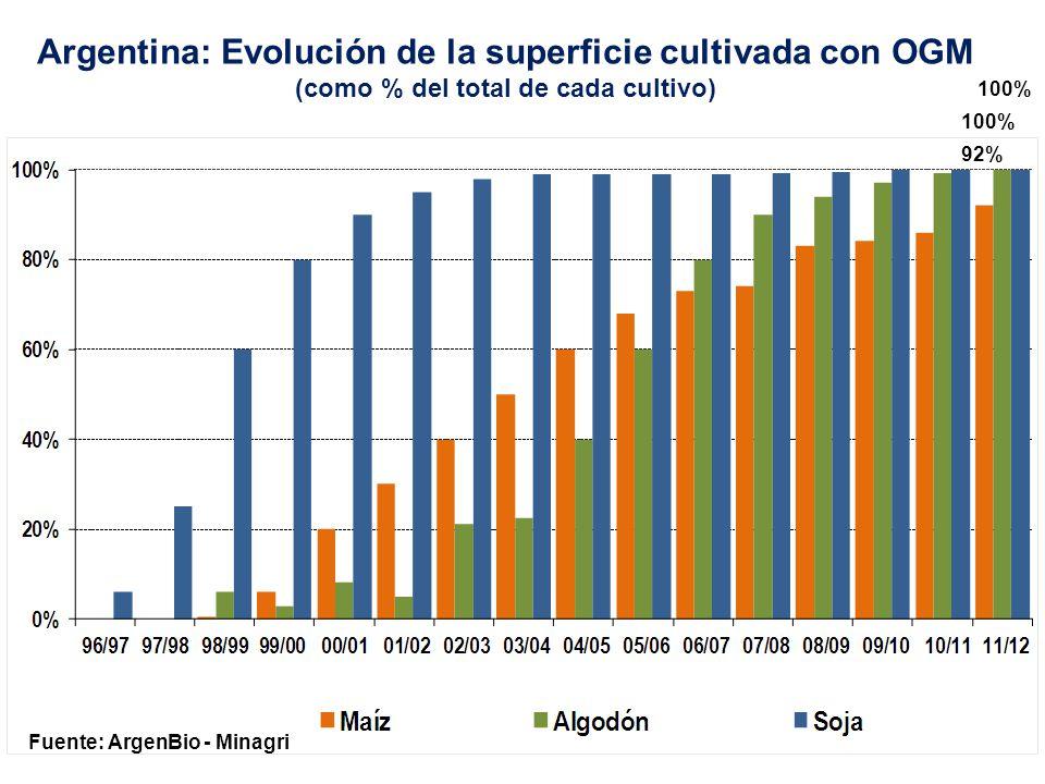 Fuente: ArgenBio - Minagri Argentina: Evolución de la superficie de soja TH 18,8 mi has