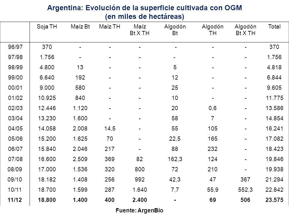 Argentina: evolución de la superficie total con OGM (en millones de hectáreas) Fuente: ArgenBio 23,6 mi has