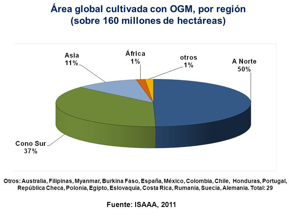 Fuente: ISAAA, 2011 Evolución de la superficie cultivada con OGM, por país