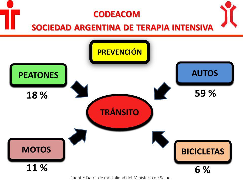 PEATONES MOTOS AUTOS BICICLETAS CODEACOM SOCIEDAD ARGENTINA DE TERAPIA INTENSIVA TRÁNSITO 18 % 11 % 6 % 59 % Fuente: Datos de mortalidad del Ministeri