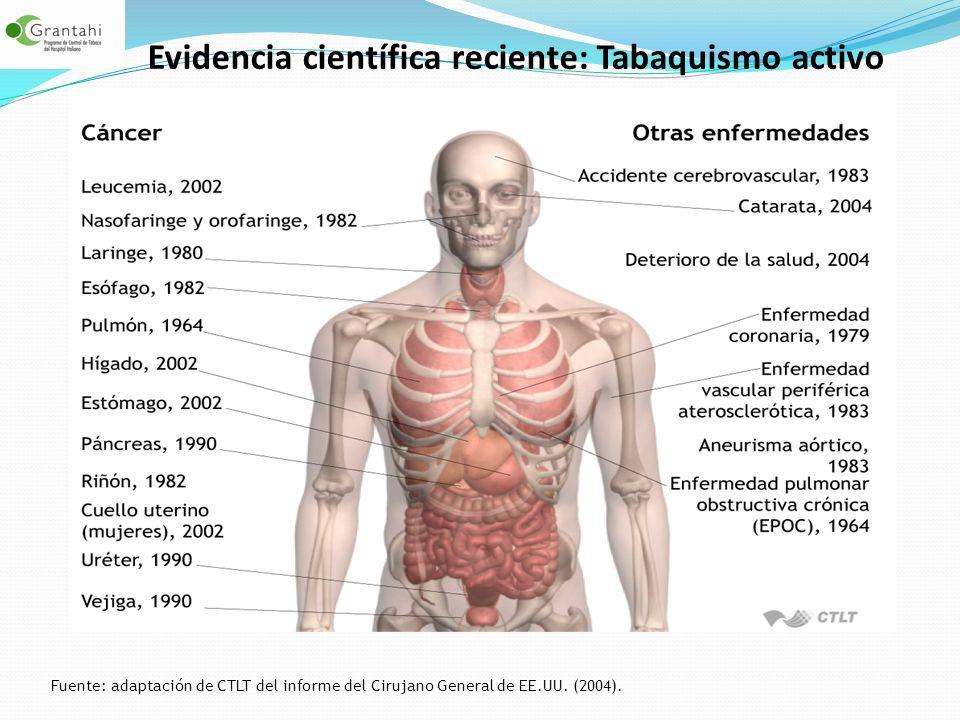Evidencia científica reciente: Tabaquismo activo Fuente: adaptación de CTLT del informe del Cirujano General de EE.UU. (2004).