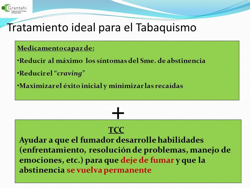 Tratamiento ideal para el Tabaquismo Medicamento capaz de: Reducir al máximo los síntomas del Sme. de abstinencia Reducir el craving Maximizar el éxit