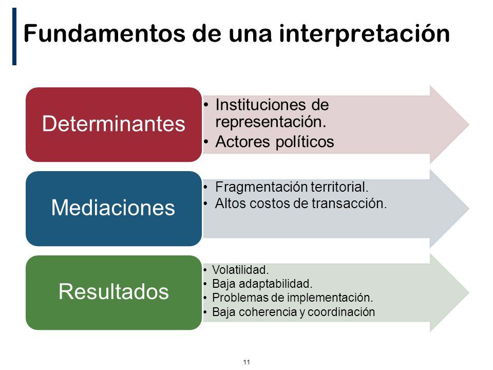 11 Fundamentos de una interpretación Instituciones de representación.
