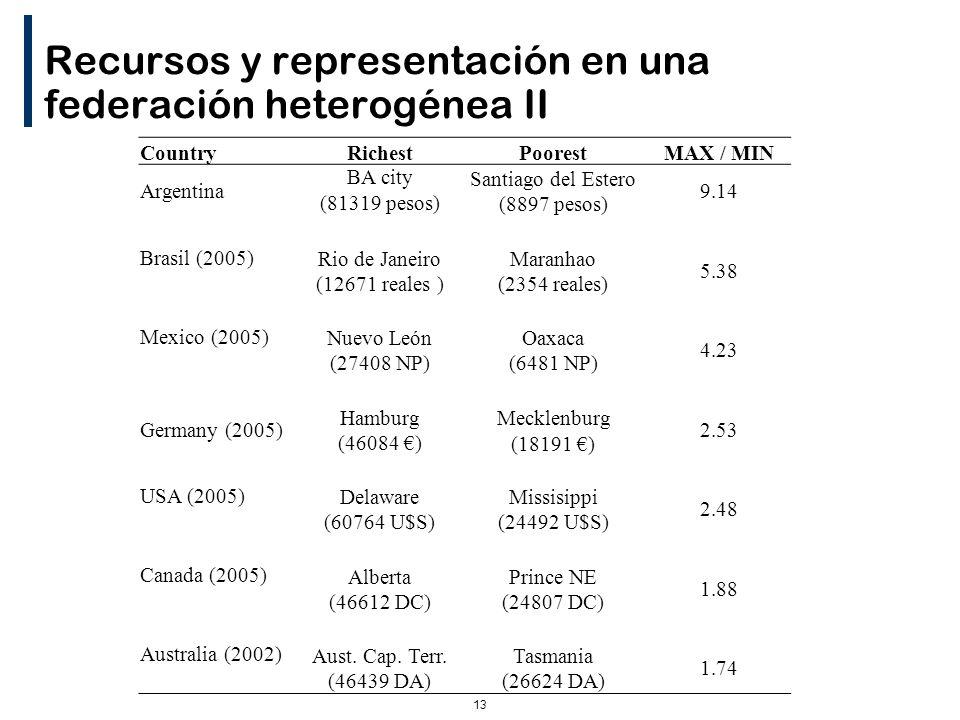 13 Recursos y representación en una federación heterogénea II CountryRichestPoorestMAX / MIN Argentina BA city (81319 pesos) Santiago del Estero (8897 pesos) 9.14 Brasil (2005) Rio de Janeiro (12671 reales ) Maranhao (2354 reales) 5.38 Mexico (2005) Nuevo León (27408 NP) Oaxaca (6481 NP) 4.23 Germany (2005) Hamburg (46084 ) Mecklenburg (18191 ) 2.53 USA (2005) Delaware (60764 U$S) Missisippi (24492 U$S) 2.48 Canada (2005) Alberta (46612 DC) Prince NE (24807 DC) 1.88 Australia (2002) Aust.