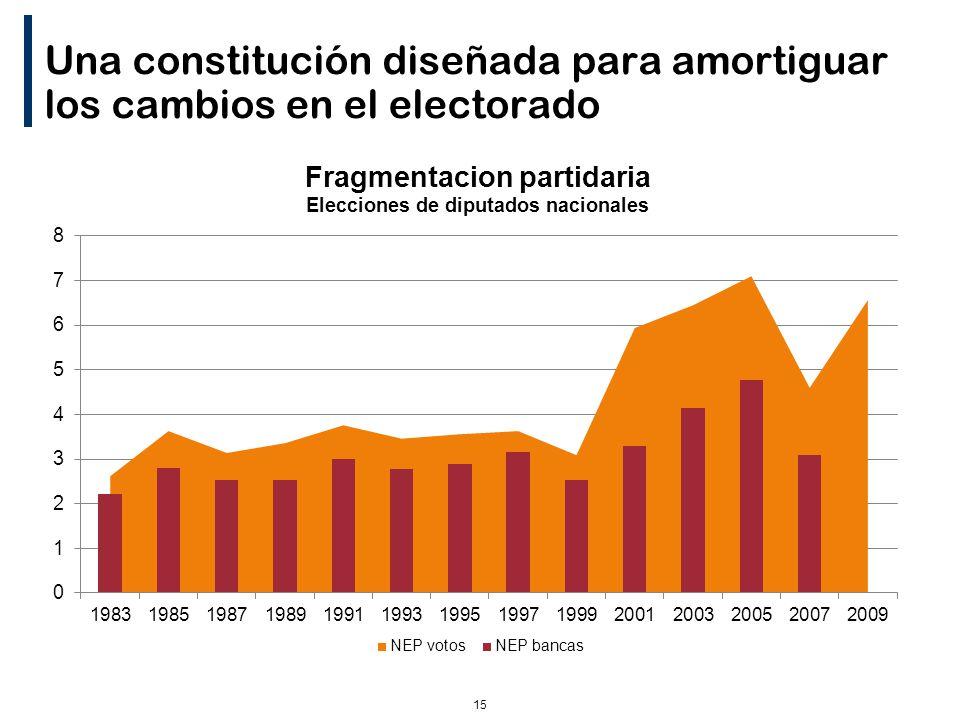 15 Una constitución diseñada para amortiguar los cambios en el electorado