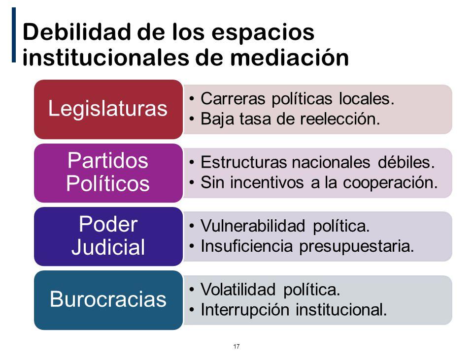 17 Debilidad de los espacios institucionales de mediación Carreras políticas locales.