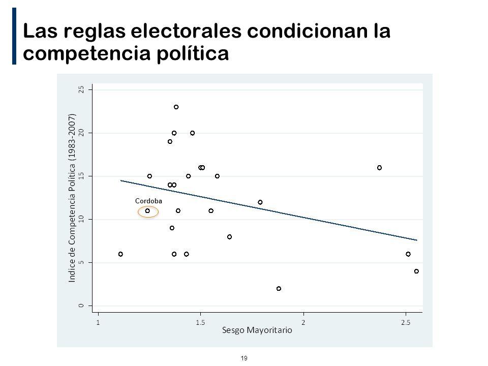 19 Las reglas electorales condicionan la competencia política Cordoba