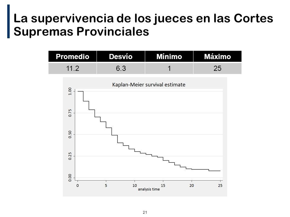 21 La supervivencia de los jueces en las Cortes Supremas Provinciales PromedioDesvíoMínimoMáximo 11.26.3125