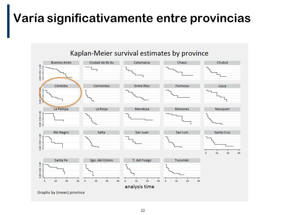 22 Varía significativamente entre provincias