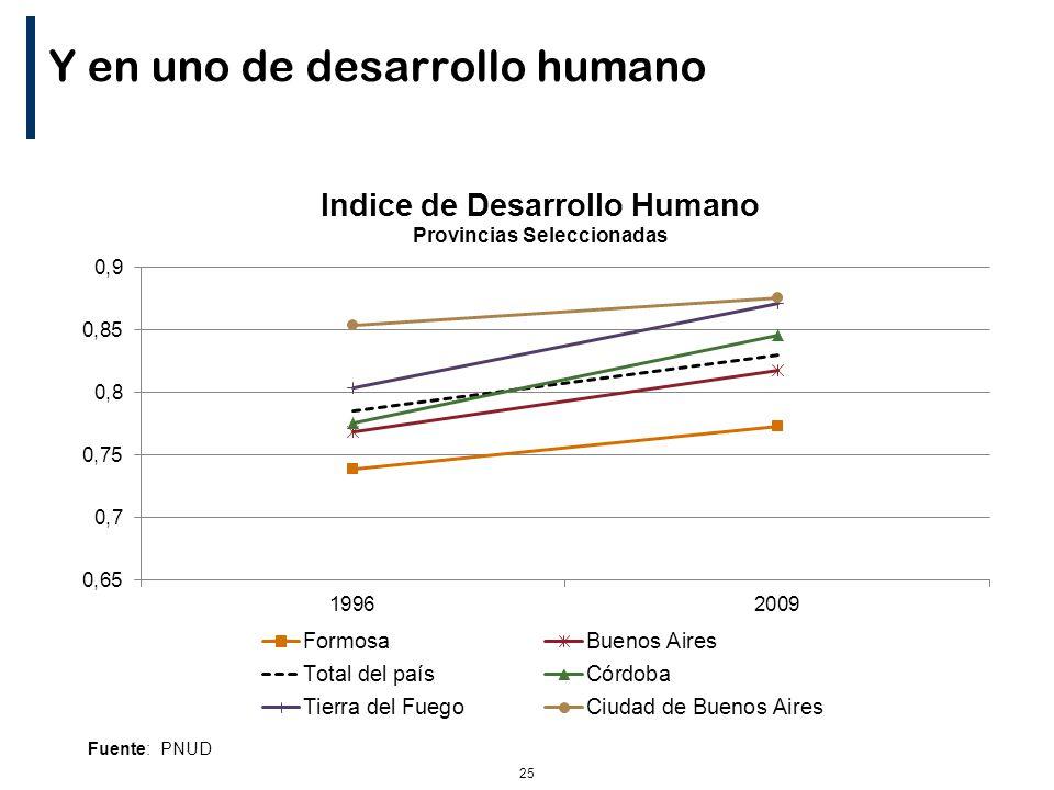 25 Y en uno de desarrollo humano Fuente: PNUD