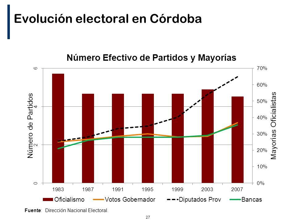 27 Evolución electoral en Córdoba Fuente: Dirección Nacional Electoral.