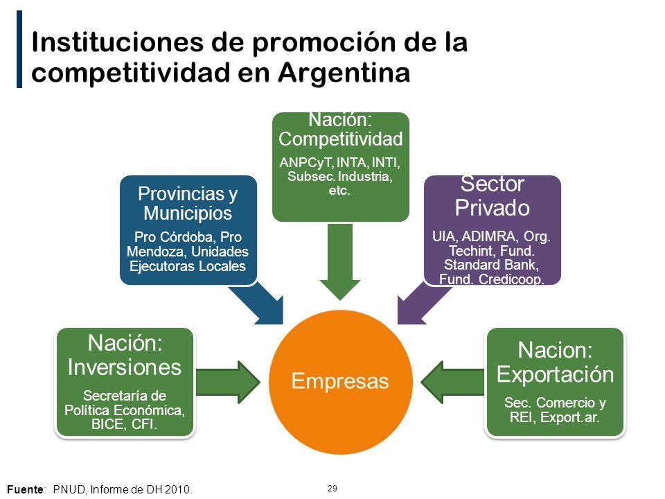 29 Instituciones de promoción de la competitividad en Argentina Empresas Nación: Inversiones Secretaría de Política Económica, BICE, CFI.