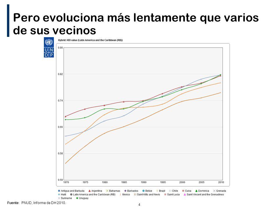 4 Pero evoluciona más lentamente que varios de sus vecinos Fuente: PNUD, Informe de DH 2010.