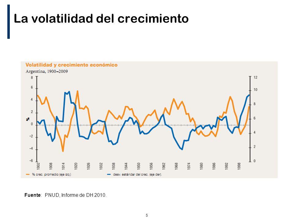 5 La volatilidad del crecimiento Fuente: PNUD, Informe de DH 2010.