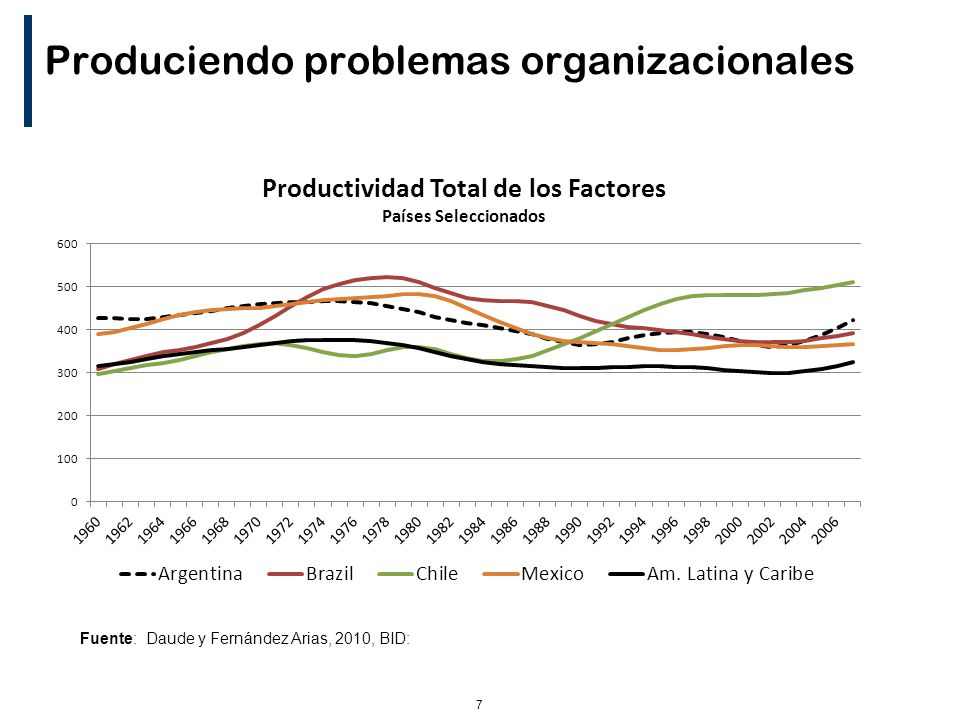 7 Produciendo problemas organizacionales Fuente: Daude y Fernández Arias, 2010, BID: