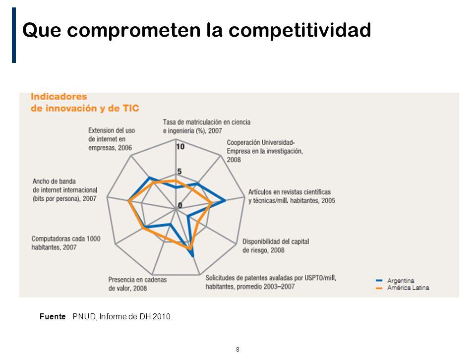 8 Que comprometen la competitividad Fuente: PNUD, Informe de DH 2010.