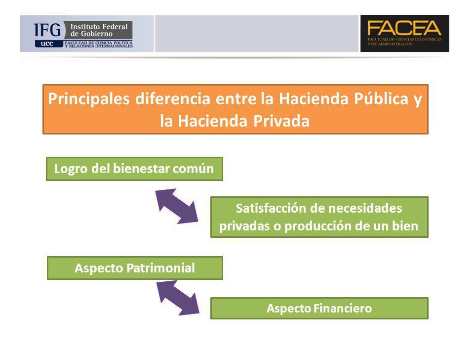 Principales diferencia entre la Hacienda Pública y la Hacienda Privada Logro del bienestar común Satisfacción de necesidades privadas o producción de